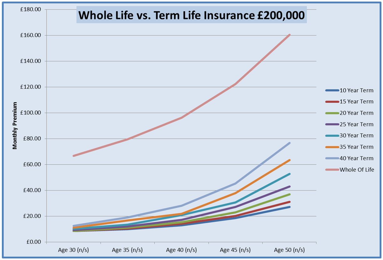 Chart For Level Term Life Cover